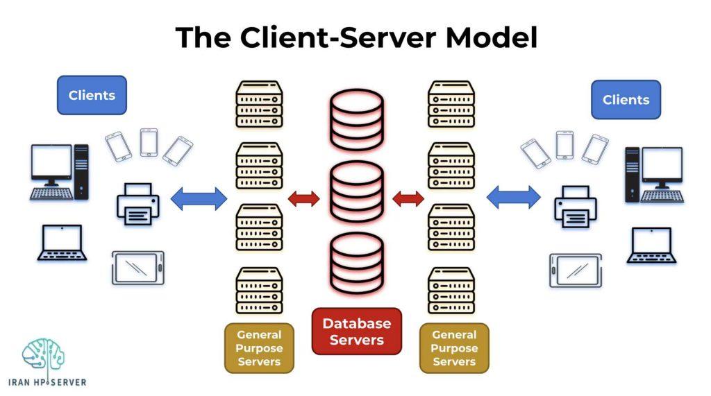 The Client Server Model 1024x571 - سرور چیست و دقیقا چه کاری را انجام میدهد؟