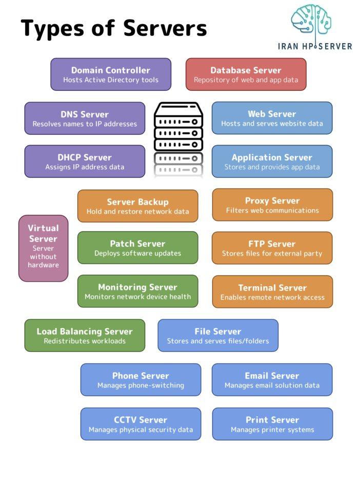 TypesofServers - سرور چیست و دقیقا چه کاری را انجام میدهد؟