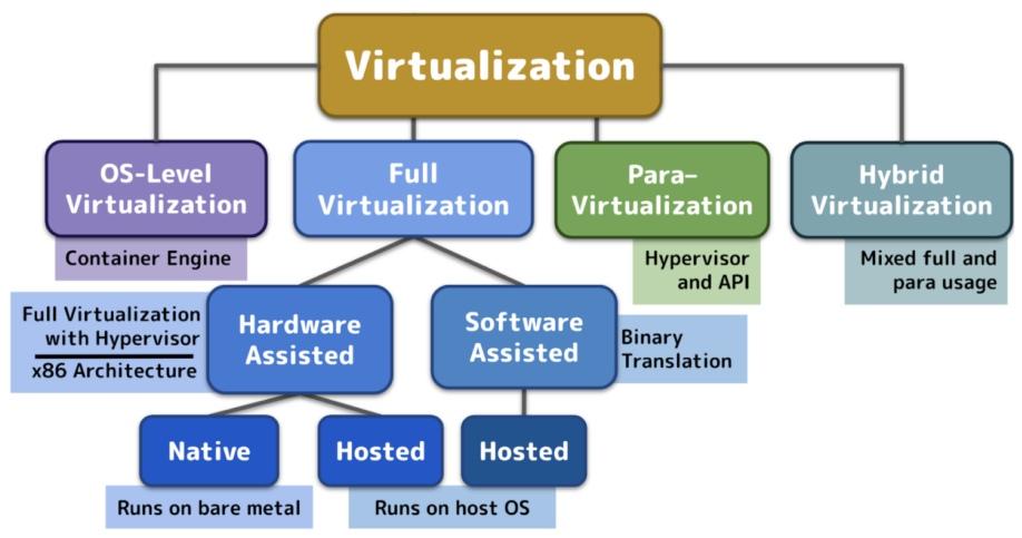 TypesofServerVirtualization 1024x747 1 - سرور مجازی چیست؟